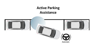 Active Parking Assistance