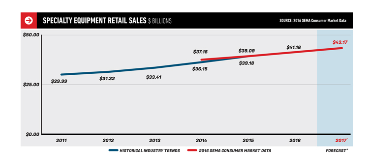 Specialty Equipment Retail Sales